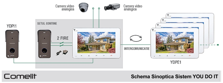 schema sinoptica videointerfon you-do-it