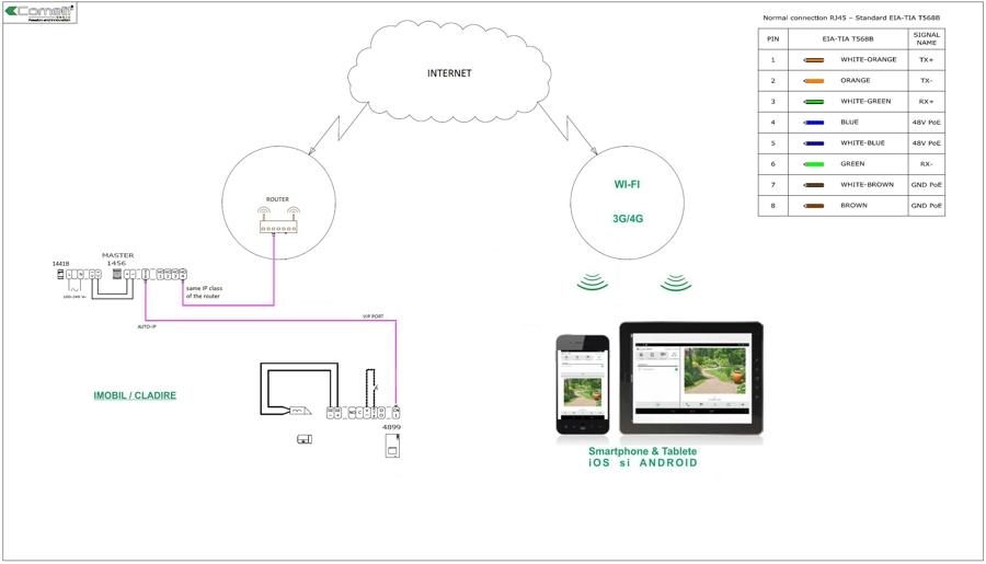 schema videointerfon ip vip quadra