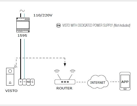 schema instalare visto wifi